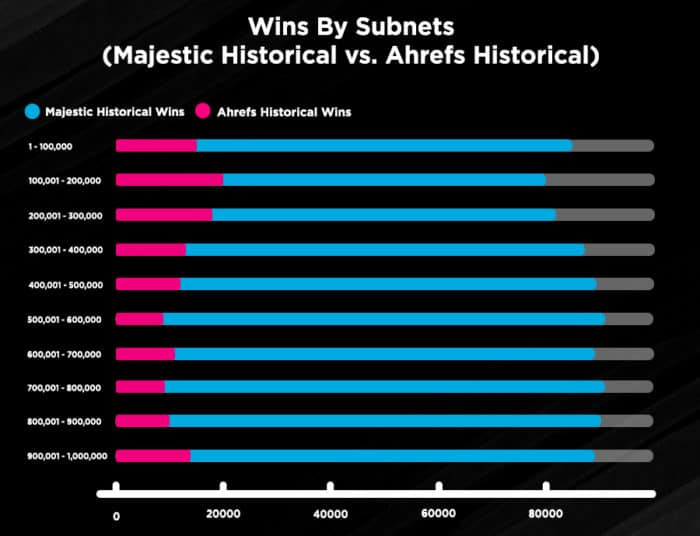 Wins By Subnet - Majestic Historical vs Ahrefs Historical