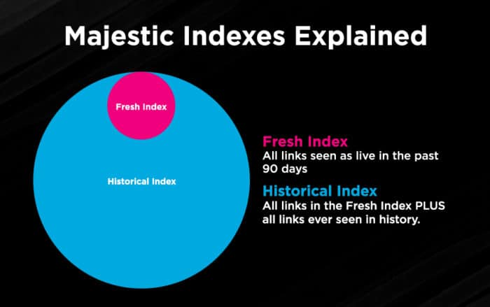 majestic indexes explained