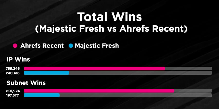 Total Wins: Majestic Fresh vs Ahrefs Recent