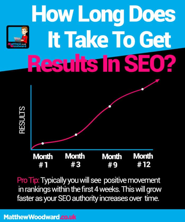 how long does it take for SEO results?