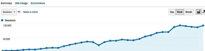 SEO traffic growth