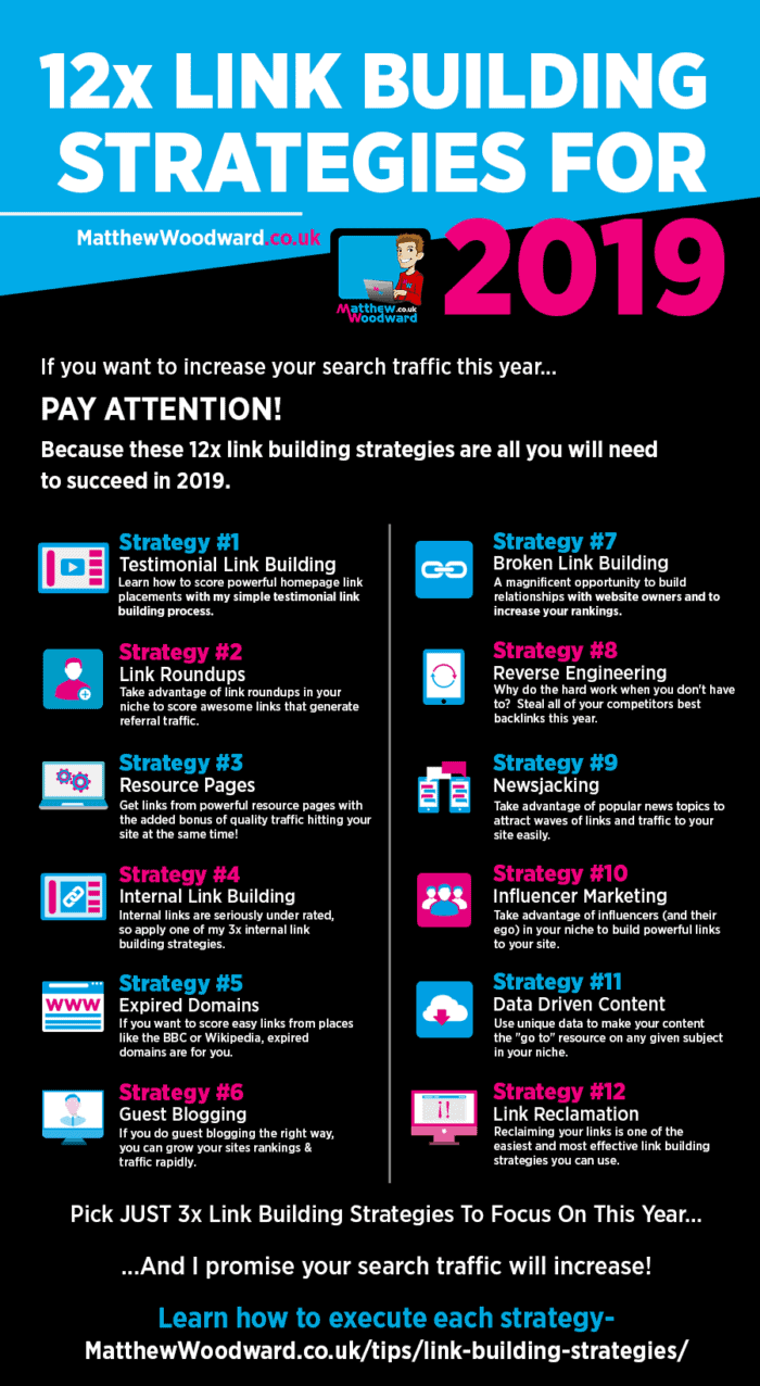 12x Link Building Strategies Infographic