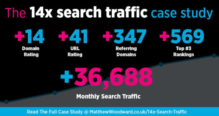 SEO Case Study: How To 14x Search Traffic In 8x months