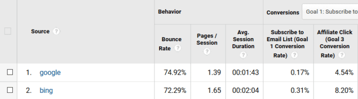 Bing SEO Traffic Performance