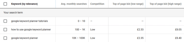 keyword results table