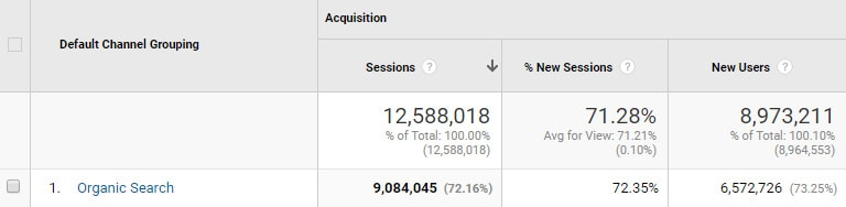 9 million search visits