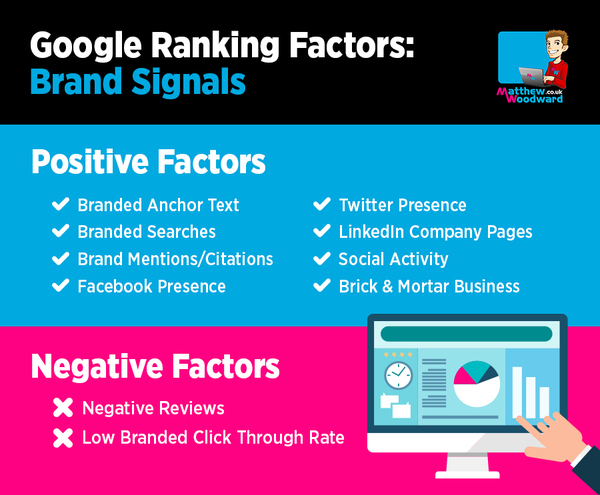 brand signal based google ranking factors