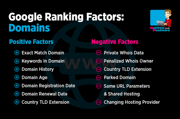 Google ranking factors domains