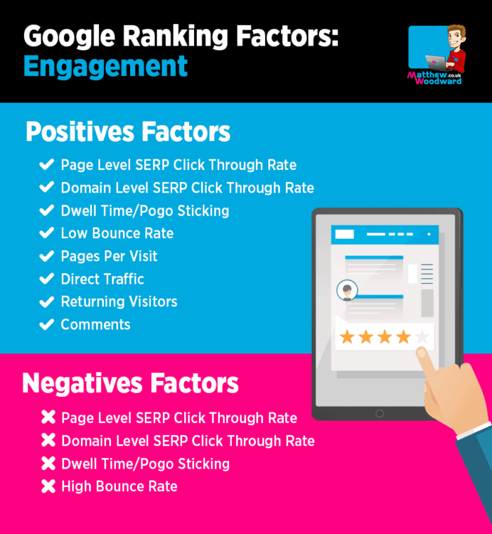 engagement based google ranking factors