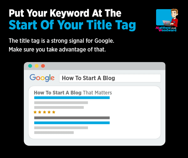 put your keyword at the start of the title tag