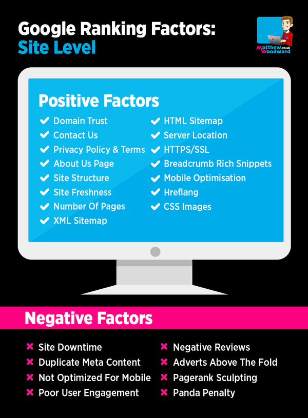 site level google ranking factors