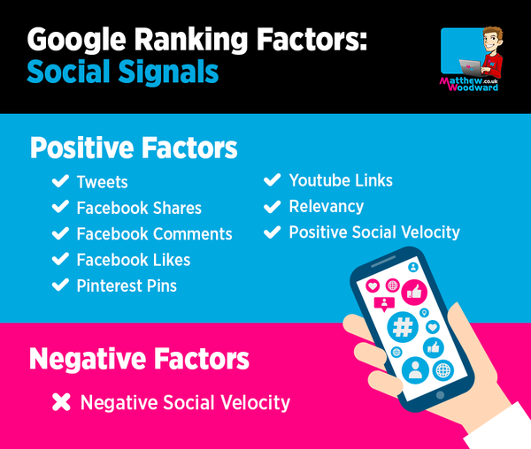 social signal based google ranking factors
