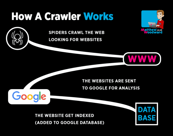 how a crawler works