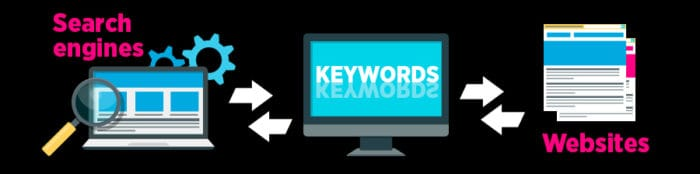 How do keywords work