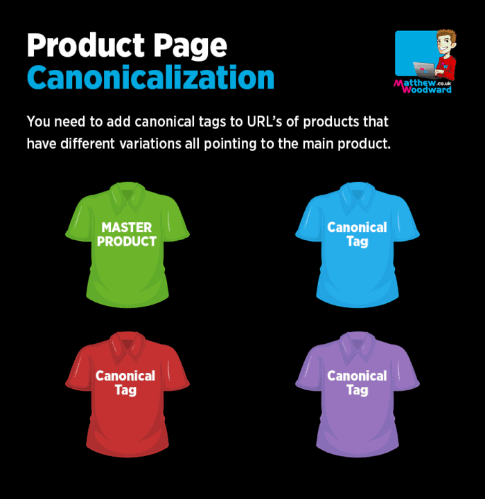 Product page canonicalization