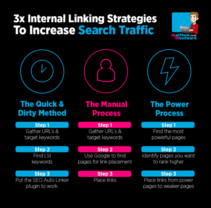 The Ultimate Guide to Internal Link Building for Incredible