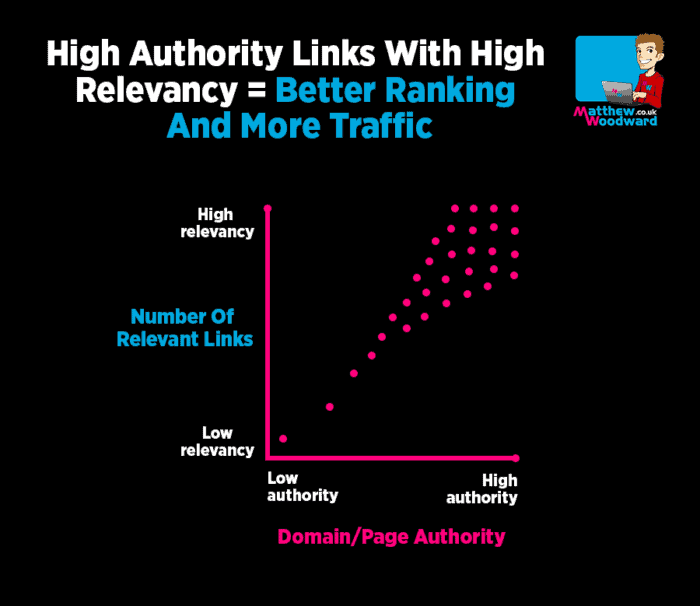 high authority links and high relevancy links