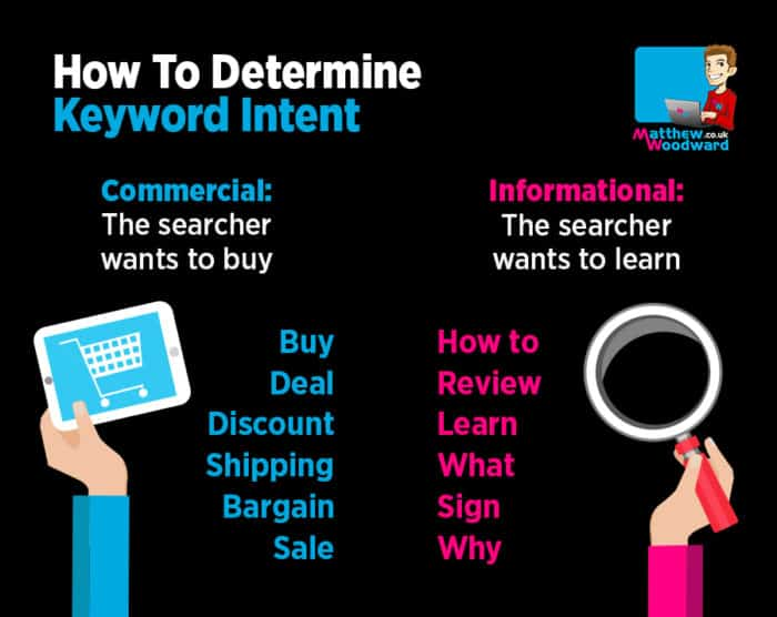 How to determine keyword intent