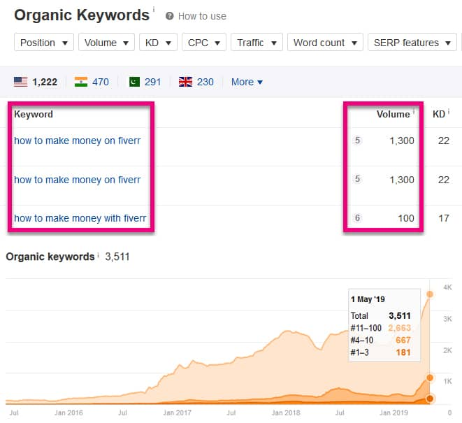 keyword research ranking results