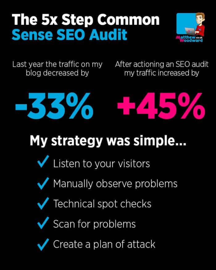 The Common Sense SEO Audit That Increased Traffic By 45%