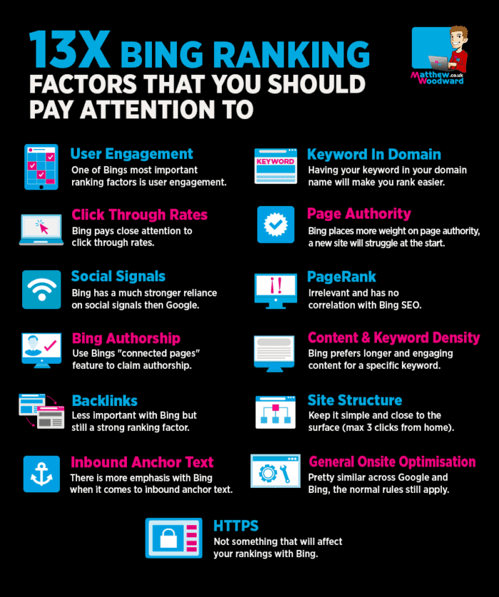 bing ranking factors