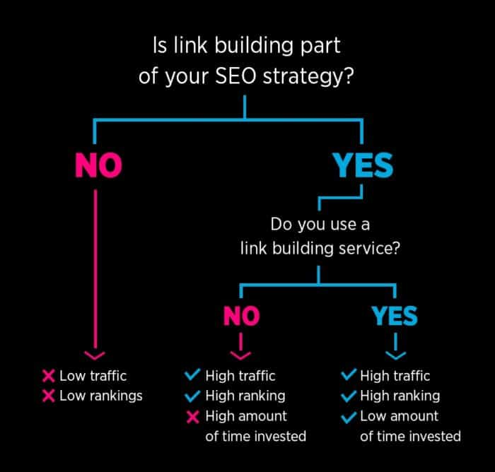 Link Building Services flow chart