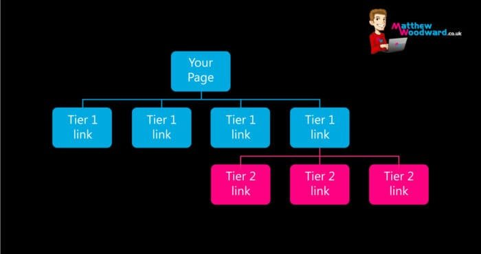 SEO Case Study Tiered Structure