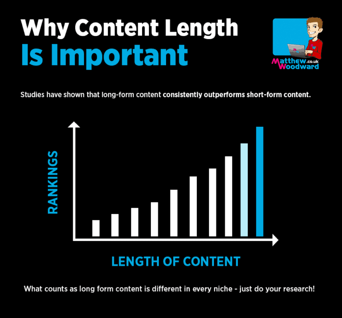 importance of content length