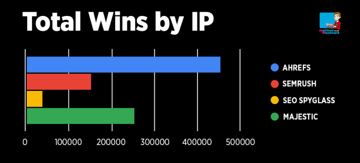 backlink checker wins by IP address