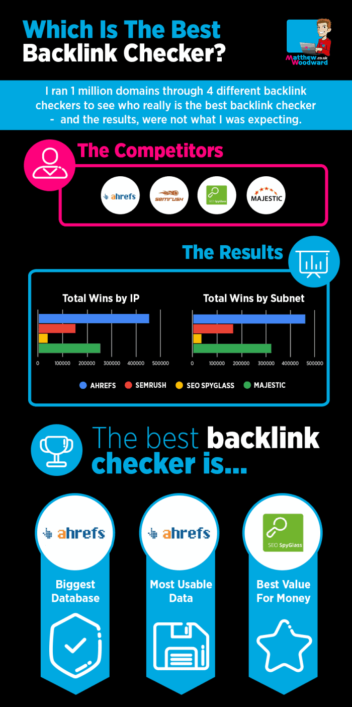 The best backlink checker infographic