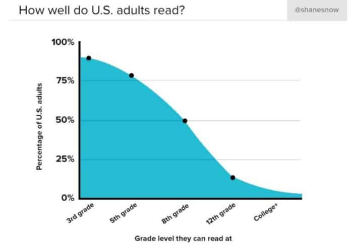 US Adults Grade Level