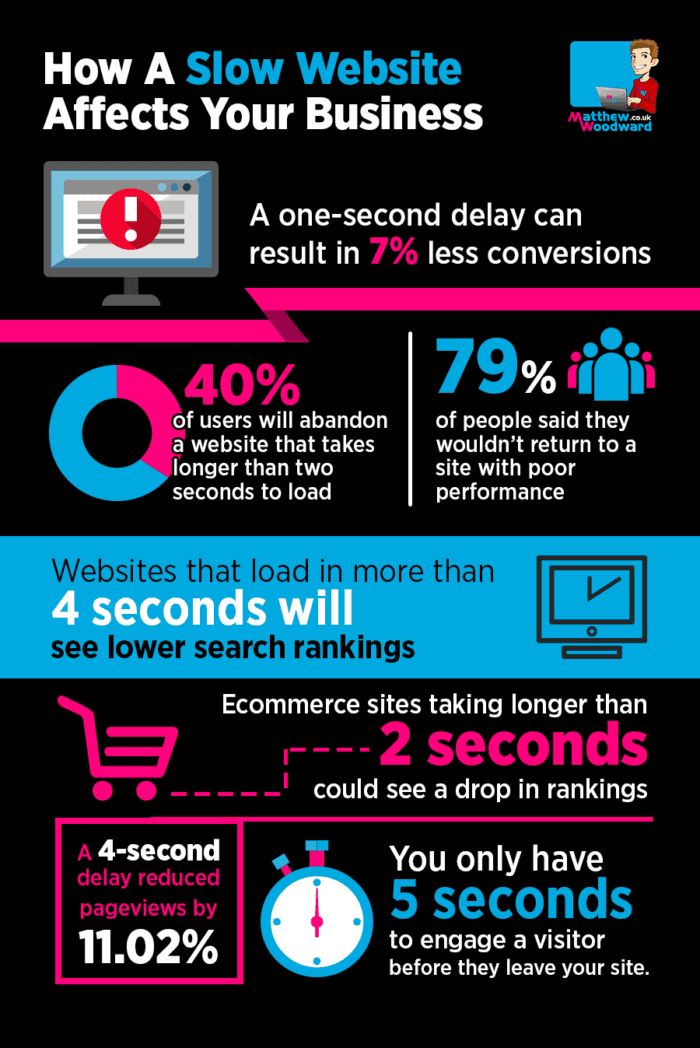 why website speed is important