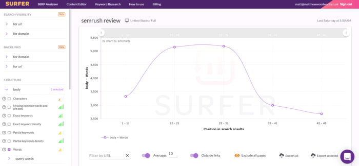 Surfer SEO Graph SEMRush Review