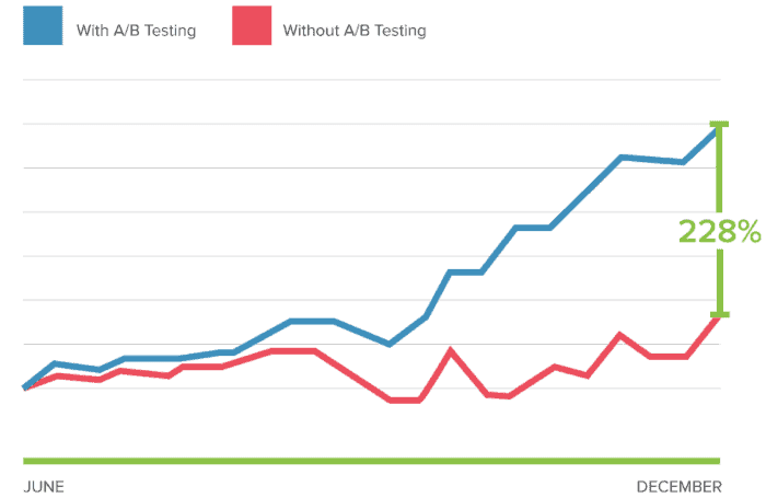 With and Without AB Testing