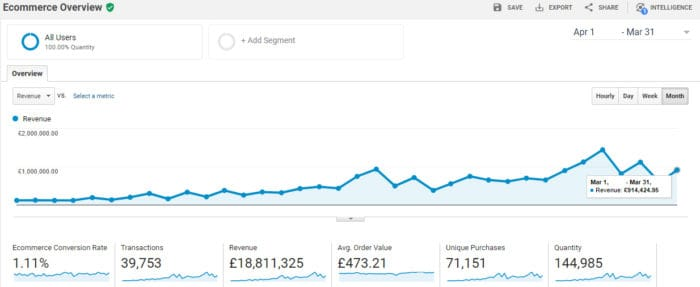 search engine optimisation case study #1 - sales revenue