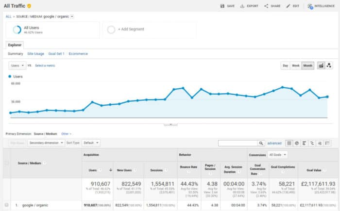 ranking case study #1 - Google Traffic