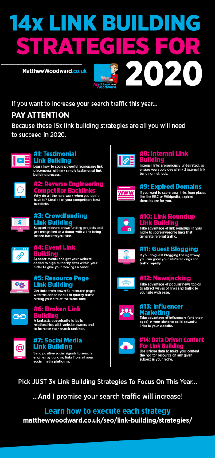 Link Building Strategies Infographic