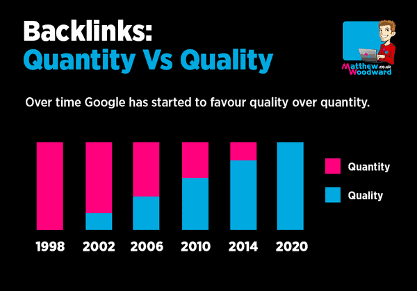 quantity vs quality link building