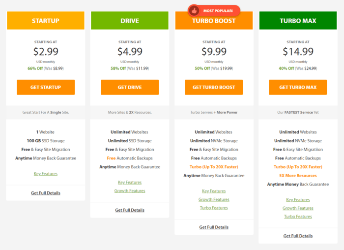 A2 Hosting Pricing Plans