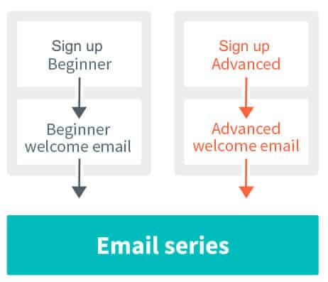 Aweber email series