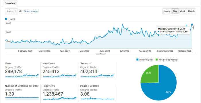 google analytics daily traffic growth