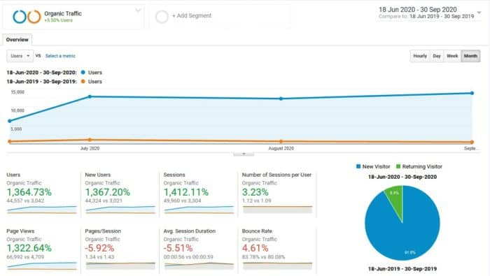 google analytics search traffic comparison