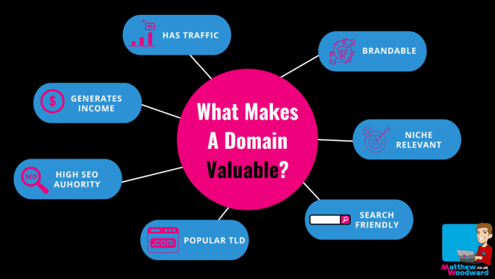 what makes a domain valuable